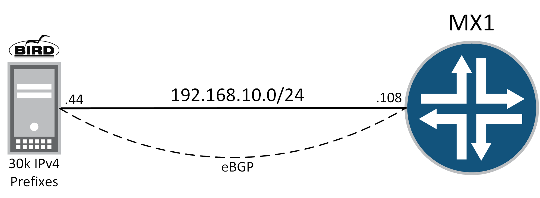 BIRD ROUTE SERVER INSTALL | BGP PEER WITH JUNIPER MX – DAN