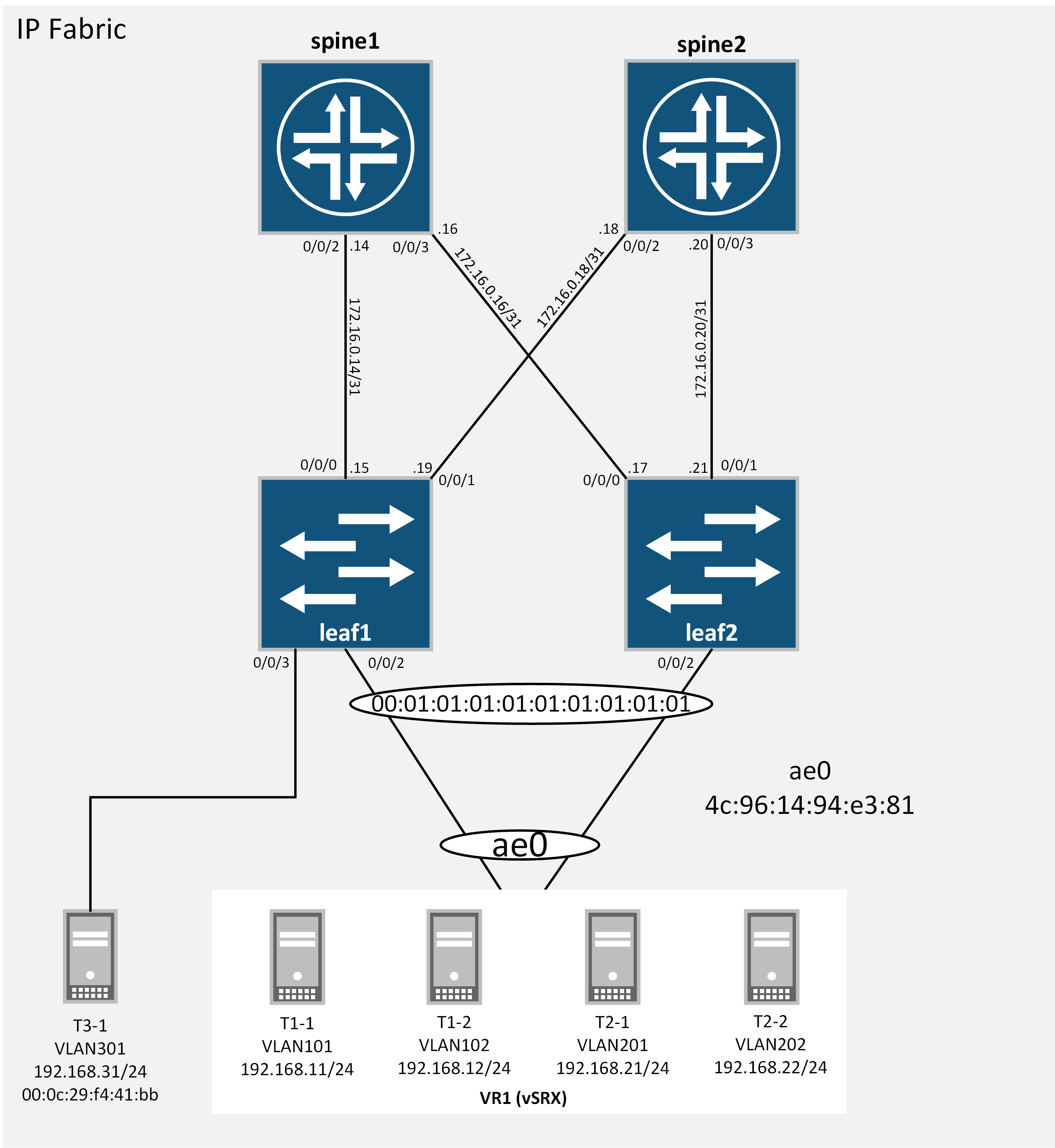JUNIPER QFX10K | EVPN-VXLAN | MAC LEARNING VERIFICATION