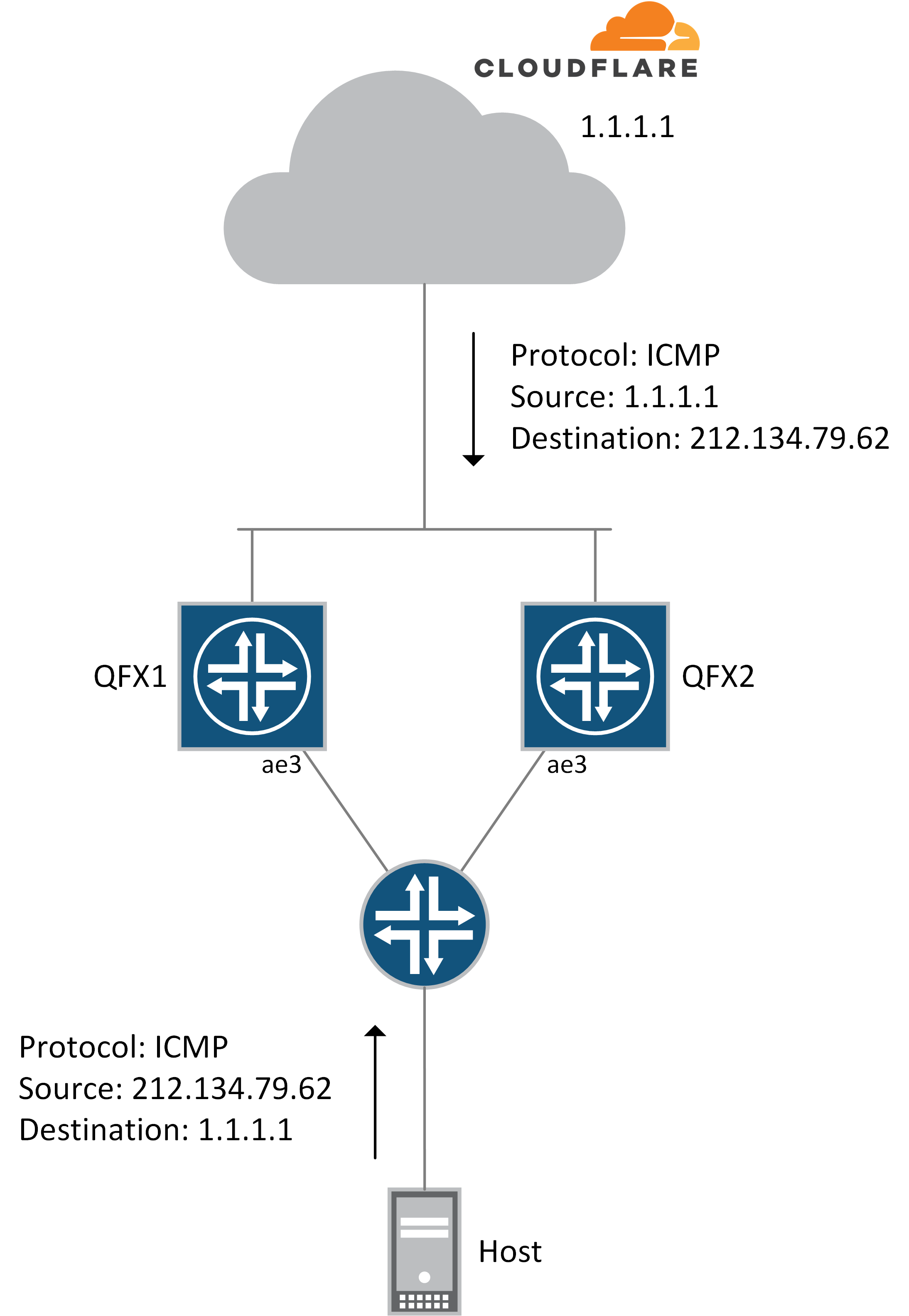 Junos Firewall Filters topology