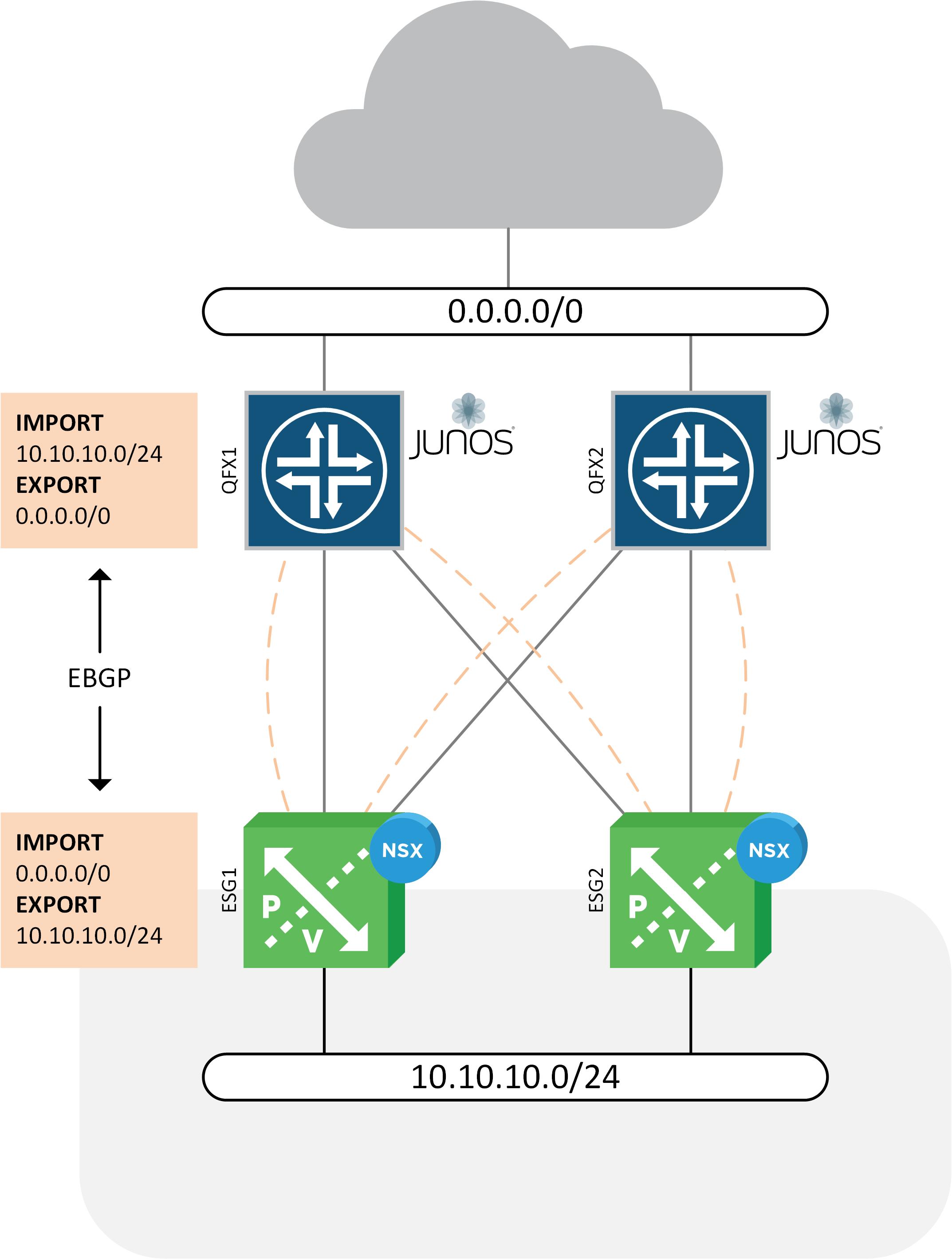 QFX-NSX-BGP-POLICY